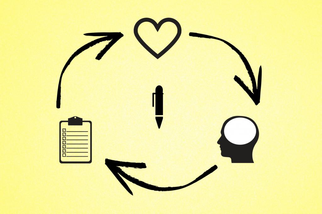 ILP Psychografie und Journaling